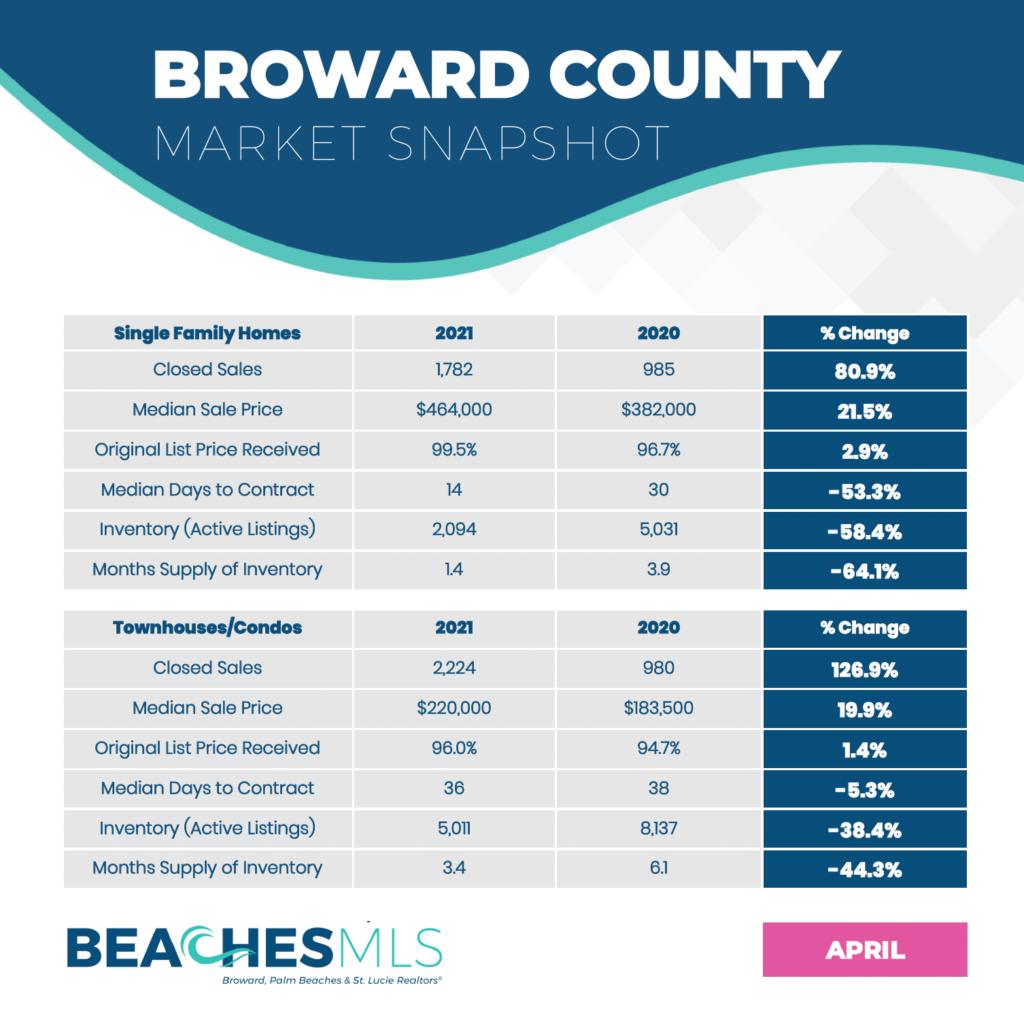 Broward County Real Estate